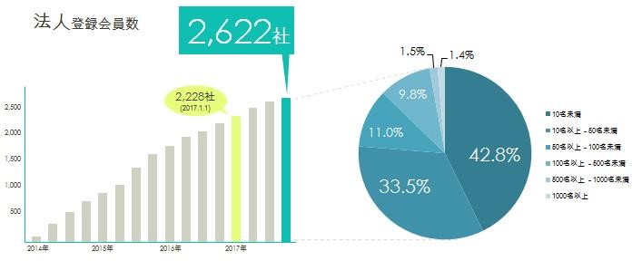 2017年法人会員社数