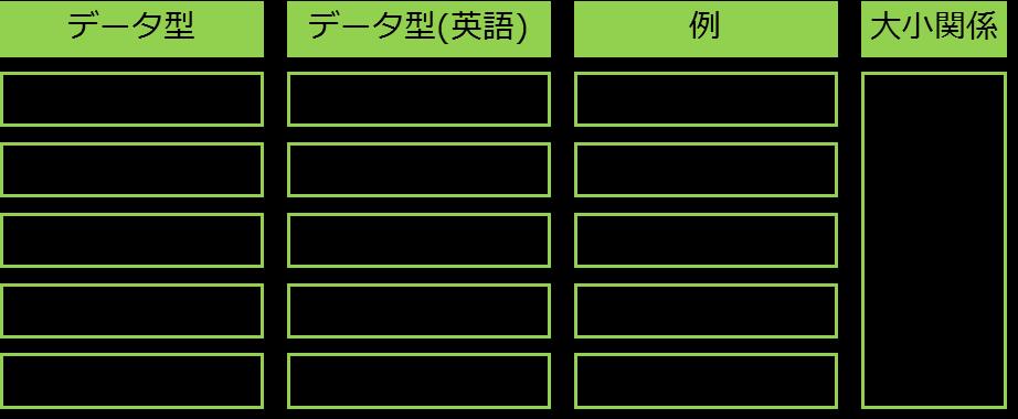 データの型