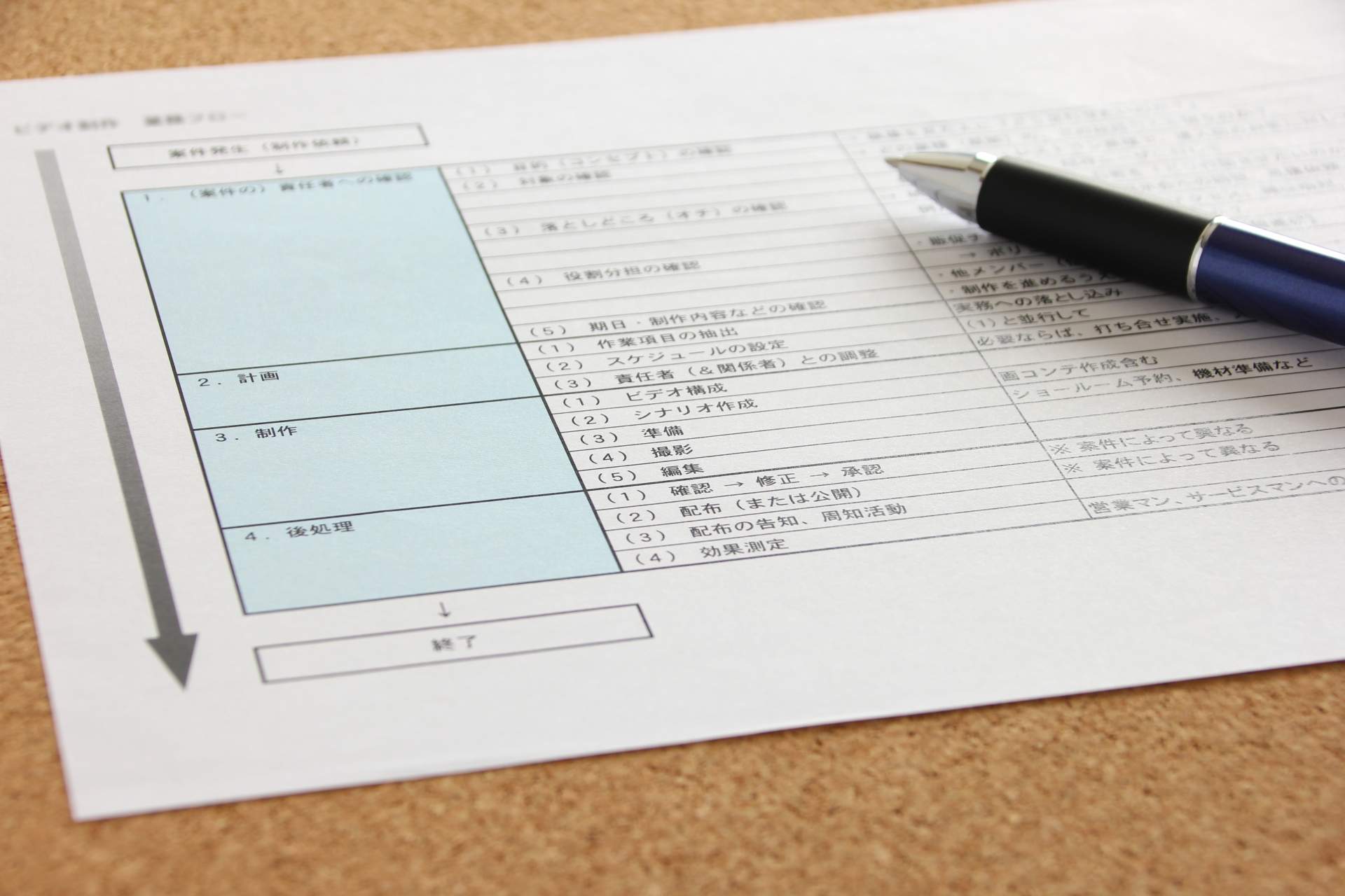 プロジェクトの3つの成果物とプロジェクトマネジャーの資質